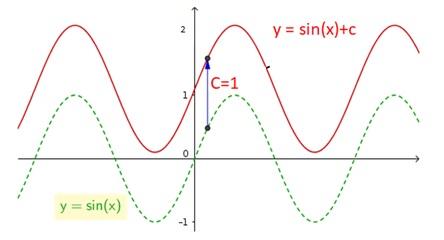 grafik fungsi trigonometri a sin x + b