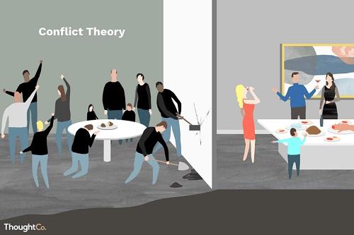 teori perubahan sosial teori konflik