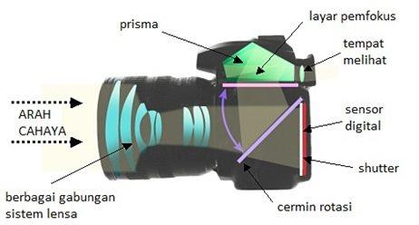 alat optik kamera