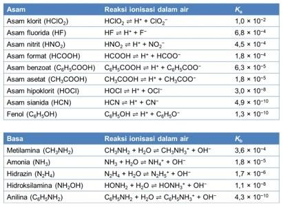 tetapan ionisasi larutan asam basa
