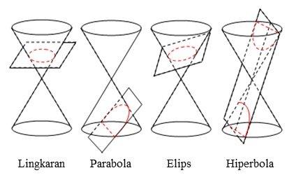 irisan kerucut parabola elips hiperbola