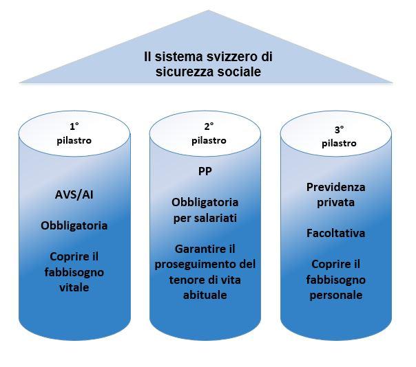 Divorzio In Italia Suddivisione Tra I Coniugi Degli Averi Previdenziali Maturati In Svizzera Studio Legale Ciamei