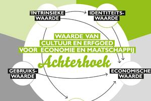 infographiccultuurerfgoedachterhoek_thumbnail