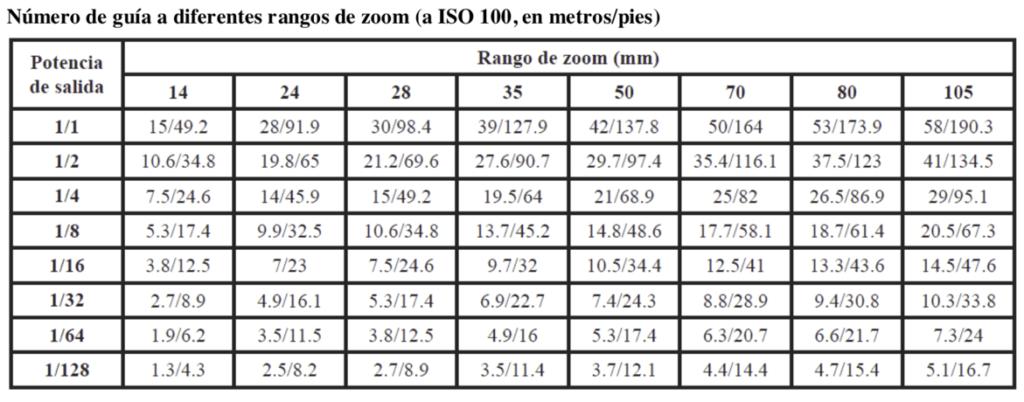 Tabla medición distancias para flash en manual