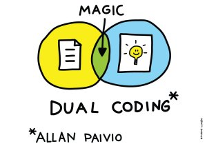 Dual Coding Theory - Allen Paivio
