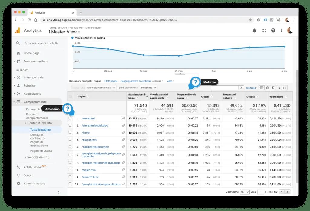 Dimensioni e metriche in Google Analytics.