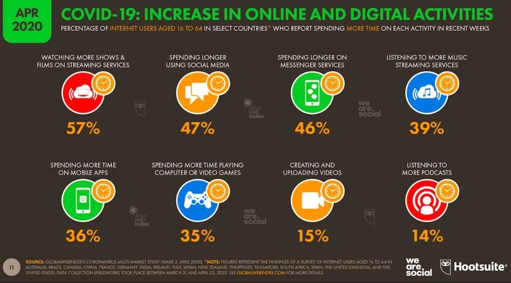 Social Media Value utilizzo social