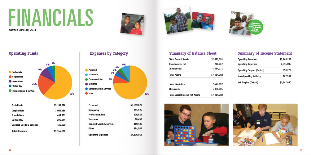 Big Brothers Big Sisters of Massachusetts Bay Annual Report