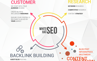 White Hat SEO Services Explained