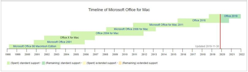 Microsoft Office Timeline for Mac