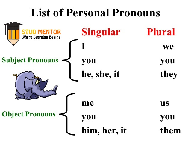 personal-pronouns-For Singular & Plural on our Article