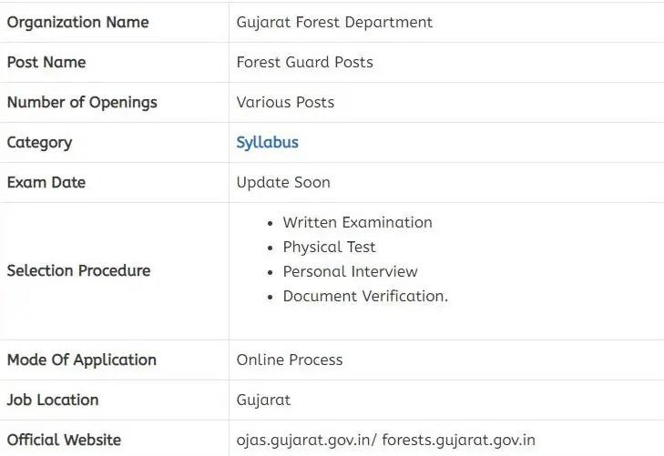 Gujarat Forest Guard Syllabus 2021 PDF Download