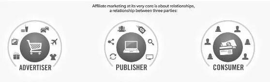 affiliate marketing in 2021