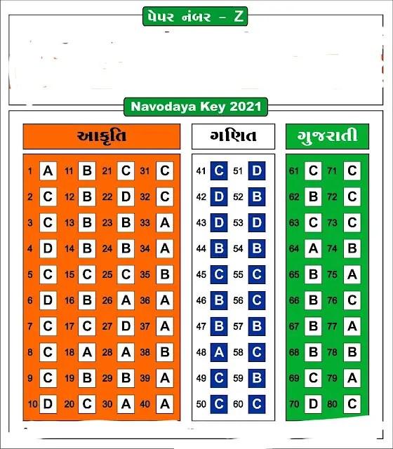 Navodaya Class 6 Paper Solution Answer key Paper No (Z) (11 Aug 2021)