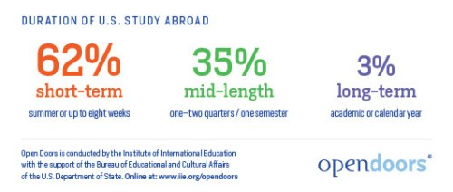IIE's Open Doors Report: Duration of Study Abroad | Study Abroad and Beyond