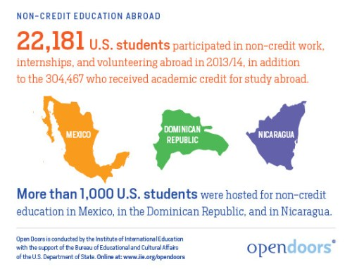 IIE's Open Doors Report: Non-Credit Education Abroad | Study Abroad and Beyond