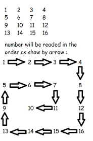 Print a matrix in spiral form  | Study Algorithms