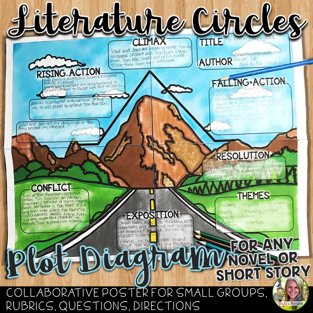 Literature Circles Plot Structure Poster For Any Novel Or