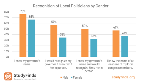 American Recognition of Local Politicians by Gender