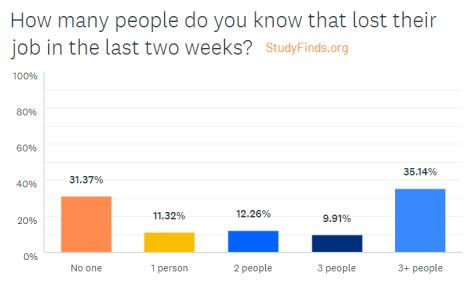 Coronavirus Survey: Lost a Job