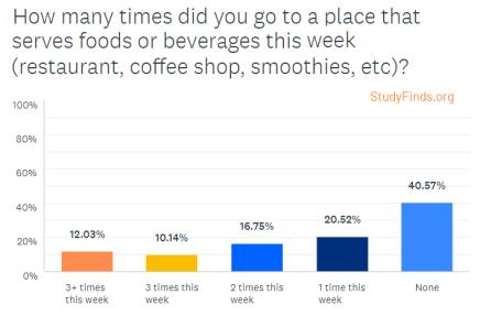 Coronavirus Survey: Restaurant Spending