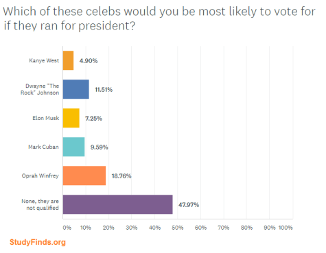 StudyFinds Celebrity Presidential Poll