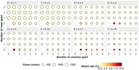 Attack rate of COVID-19 on different train seats