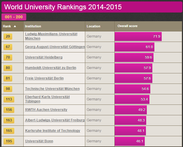 Germany found the way to rank third in the Worlds University list