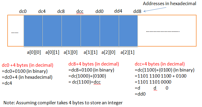 Memory view of 2-D array