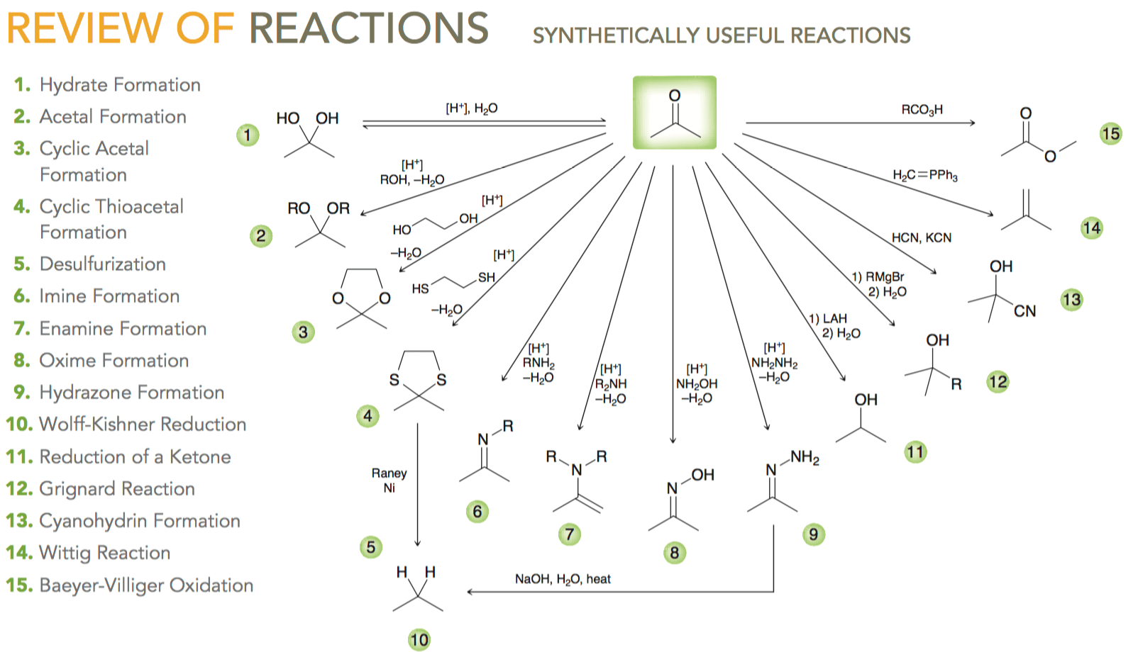 Learning Reactions Fast