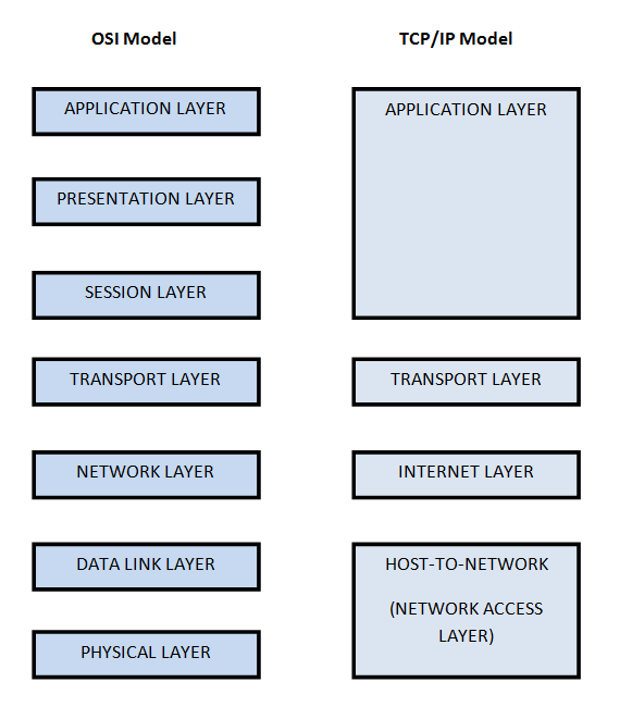 image result for tcp/ip and osi model similarities