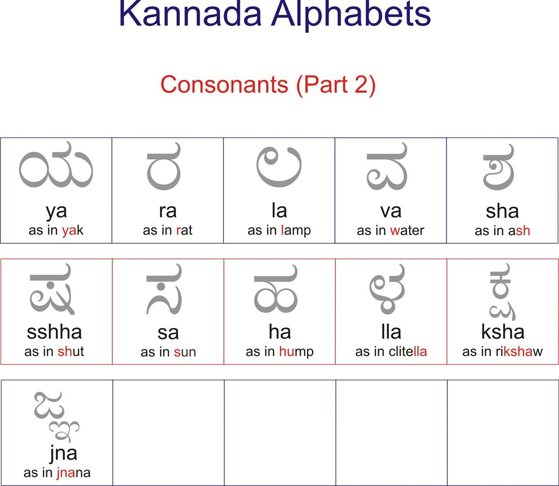 Kannada Worksheet Of Consonents
