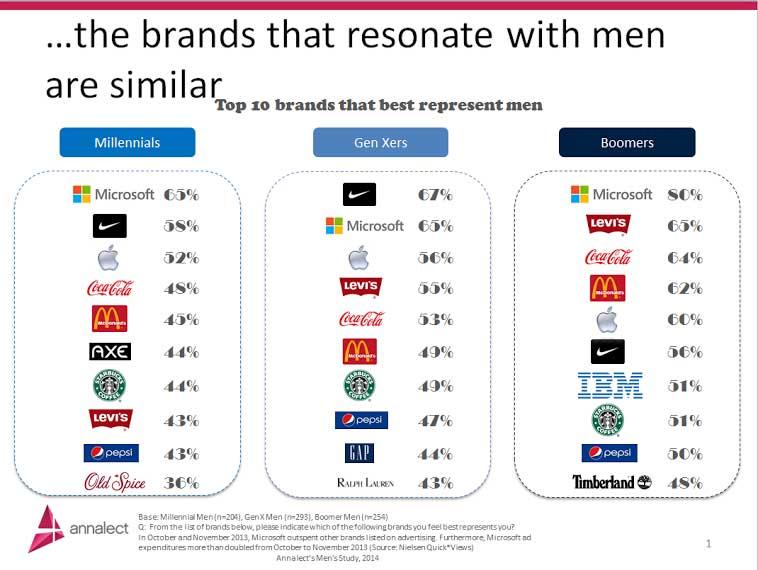 Men Brands