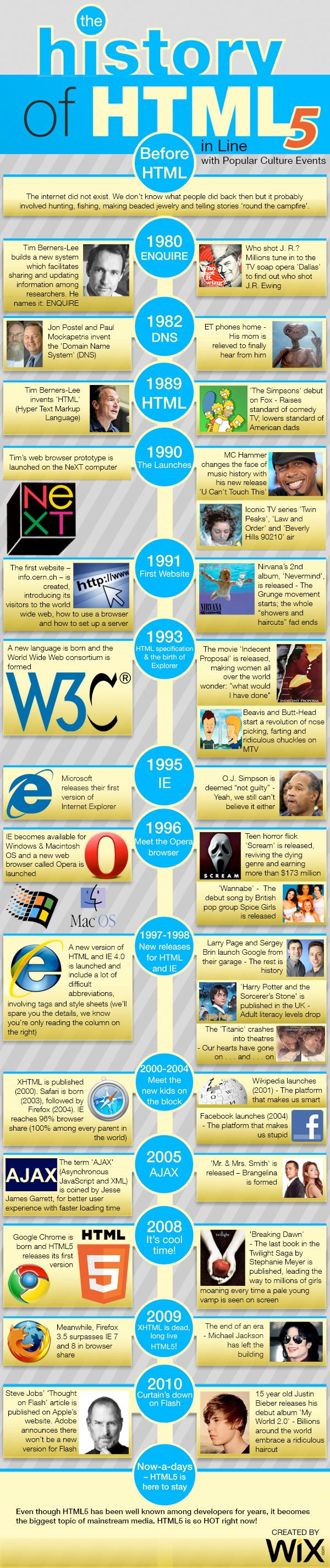 Drawing Lines In Dreamweaver : The history of html infographic