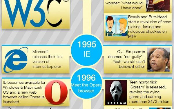 The History of HTML5 in Line with Popular Culture Events