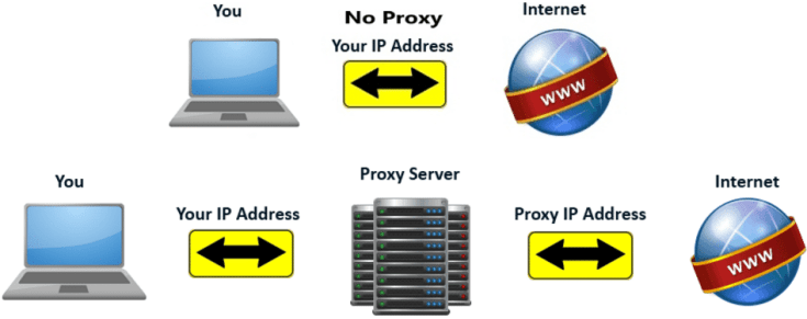 How-proxy-server-works