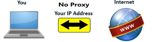 No-proxy-to-surf-website