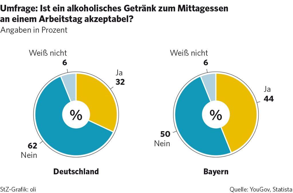 grafik der woche bayern liebt das bier