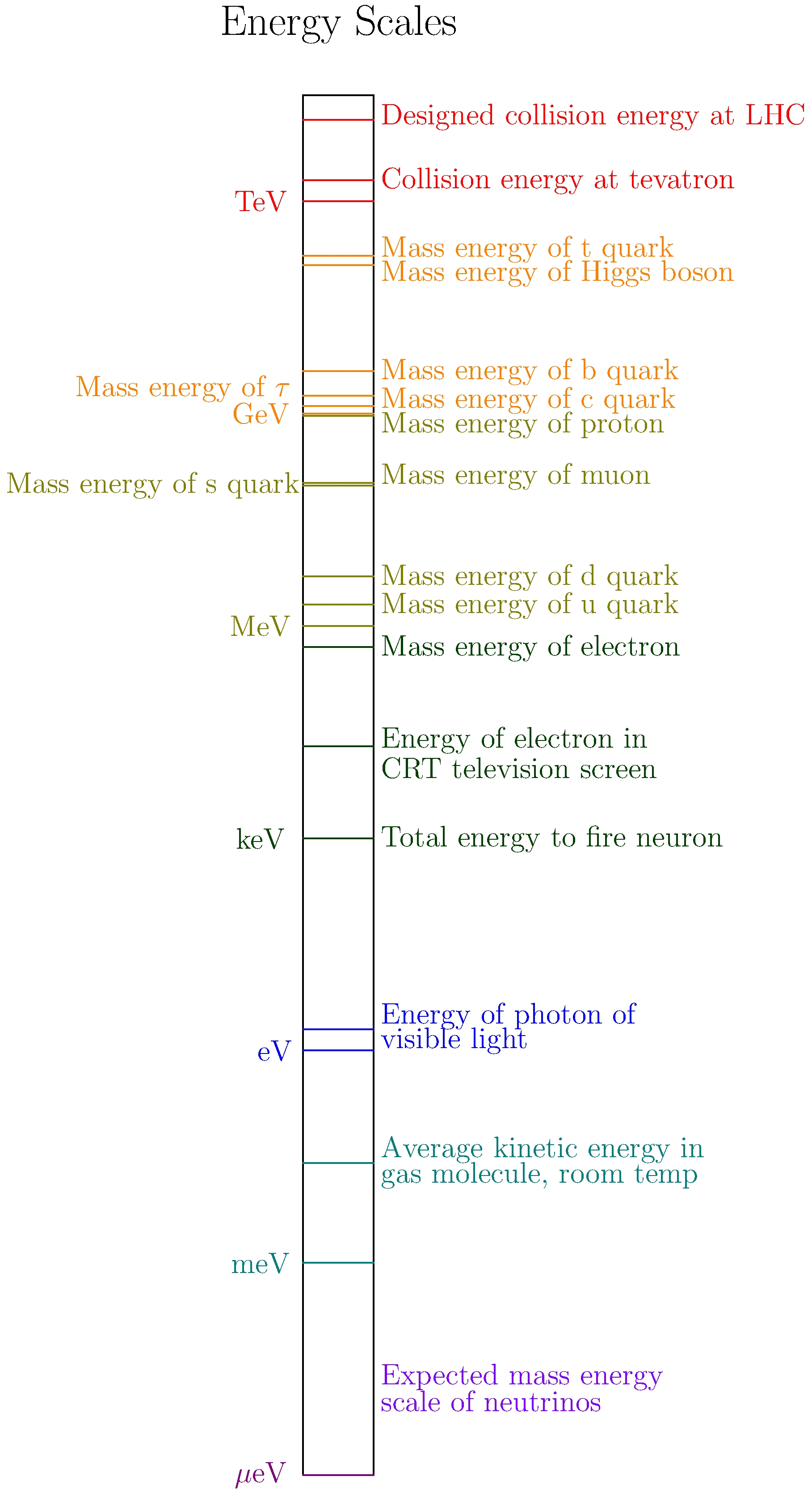 Chapter 1 Names And Types Of Particles