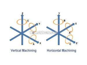3 Axis CNC Router VS 4 Axis CNC Router VS 5 Axis CNC