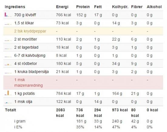 Förändrat näringsinnehåll kalops