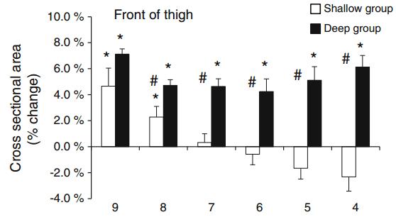 Förändring tvärsnittsyta quadriceps 12 veckor knäböj