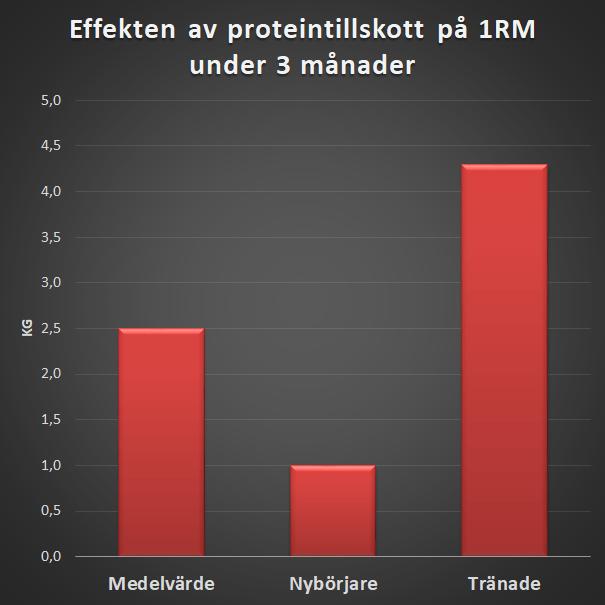Proteinpulver och styrkeökningar
