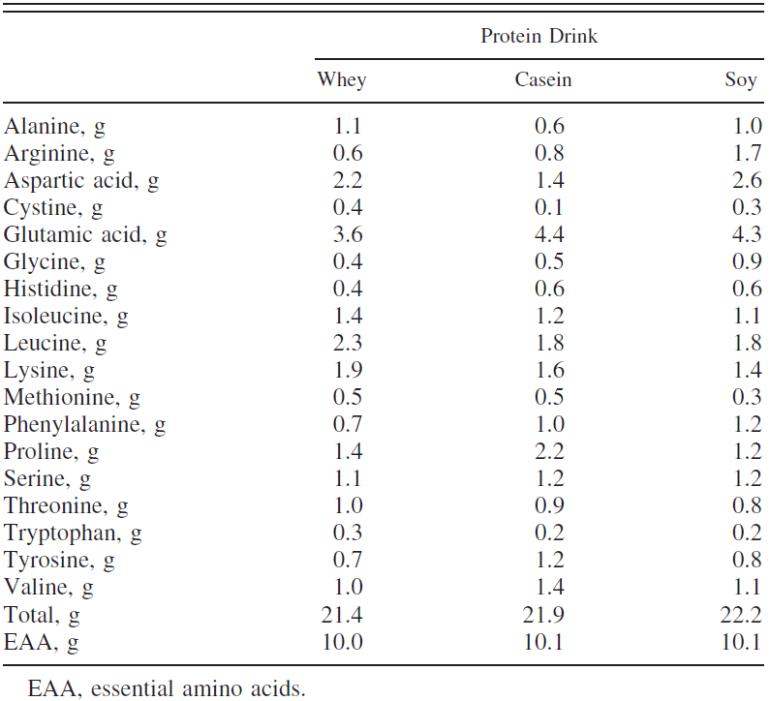 Aminosyror i en drink av vassle, kasein eller sojaprotein