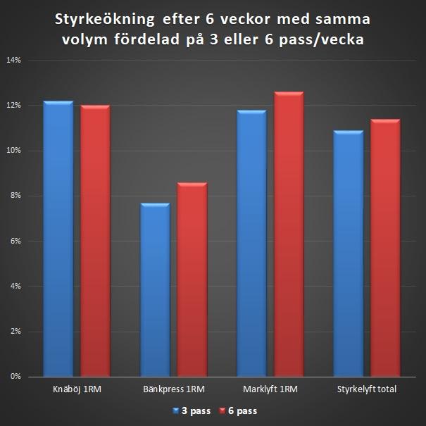 Diagram med Resultat av olika träningsfrekvens