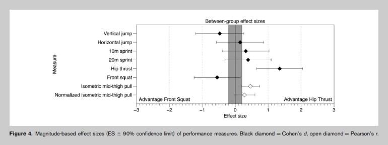 frontböj jämfört med hip thrust för hopp och sprint