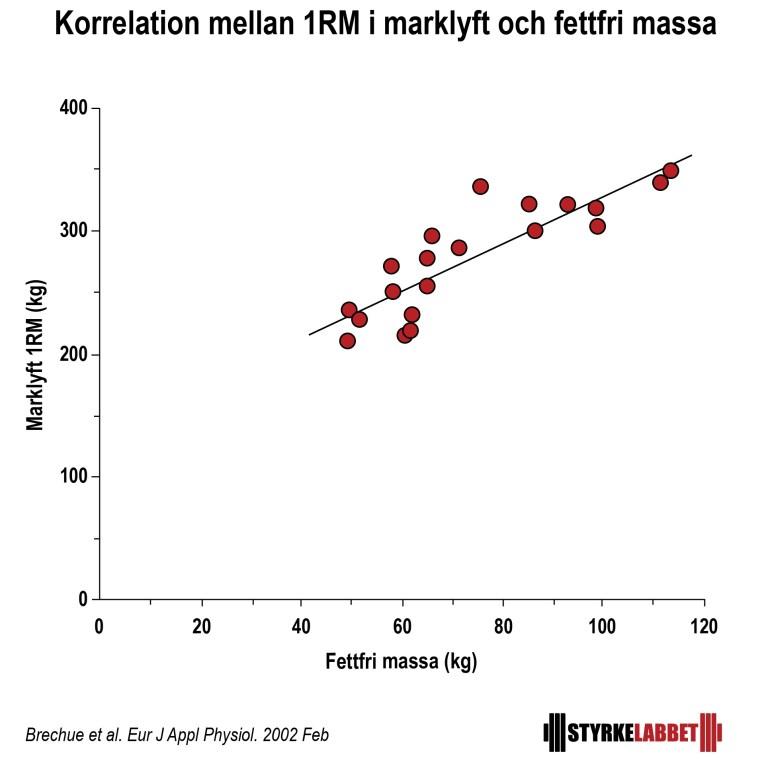 Korrelation mellan 1RM i marklyft och fettfri massa