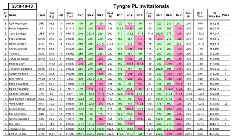 Tyngre-PL-resultat