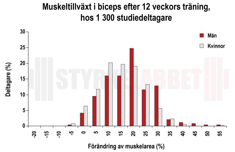 Bicepstillväxt hos 1300 deltagare