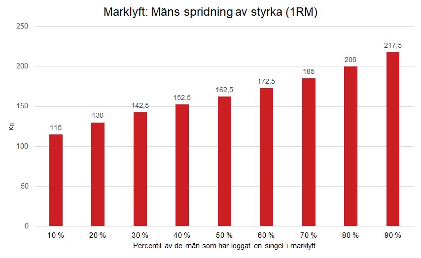 Marklyft spridning av 1RM män
